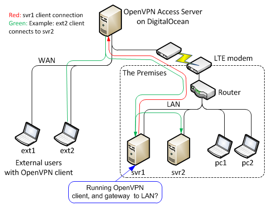 Configuration for VPN client gateway - OpenVPN Support Forum